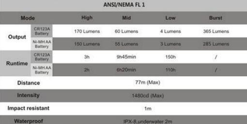 fenix HL50