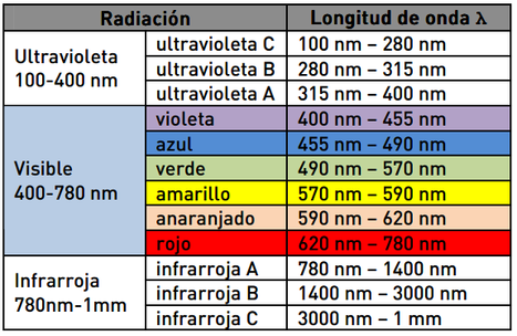 Tabla de longitud de onda